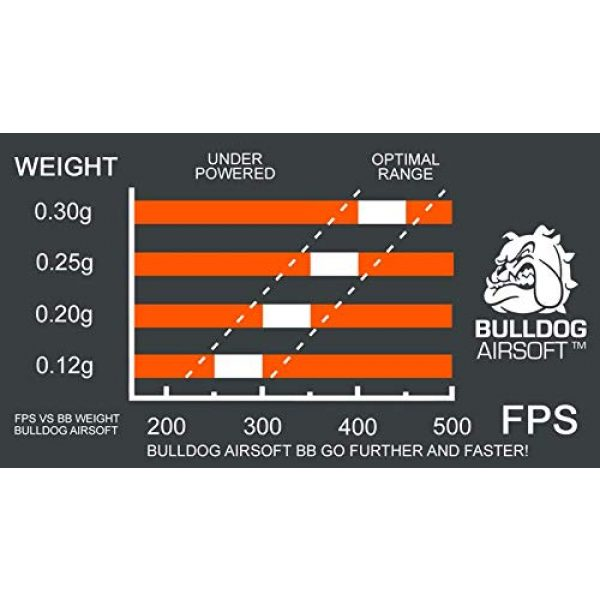 BULLDOG AIRSOFT Airsoft BB 2 Bulldog Airsoft BBS Biodegradable [6mm White] Triple Polished [Pro Team Grade]