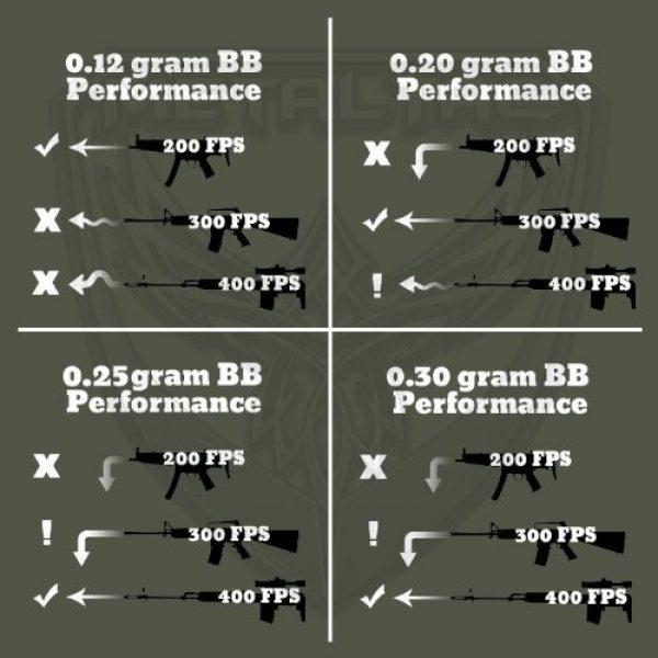 MetalTac Airsoft BB 6 MetalTac Airsoft BBS .25g 8000 Rounds Match Grade BB Pellet, 0.25 Gram 6mm for Airsoft Guns Ammo
