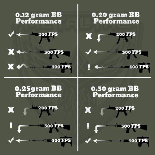 0.25 Gram 6mm for Airsoft Guns Ammo