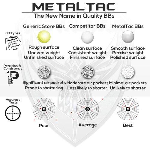MetalTac Airsoft BB 5 MetalTac Airsoft BBS .25g 8000 Rounds Match Grade BB Pellet, 0.25 Gram 6mm for Airsoft Guns Ammo