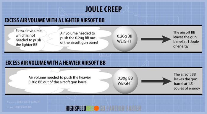 Airsoft Gun Joule Creep With Air Volume Over Pressure Example