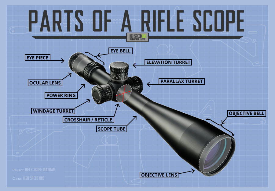 Parts of a Rifle Scope Diagram