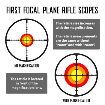 First Focal Plane Scopes