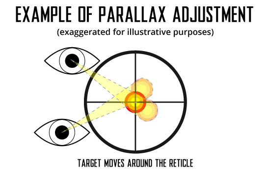 Parallax Adjustments and Rifle Scope Reticles