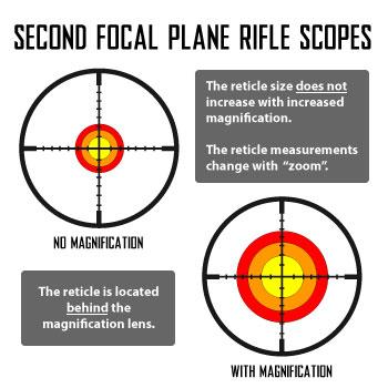 Second Focal Plane Scopes