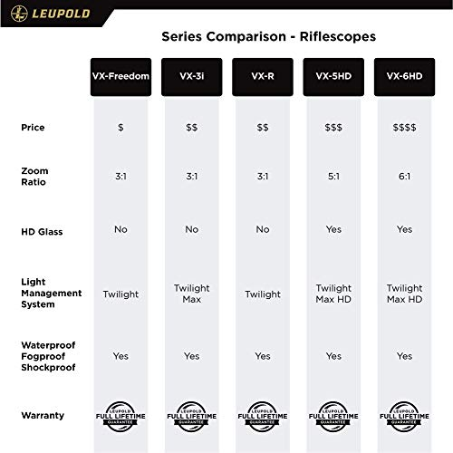 Leupold Rifle Scope 6 Leupold VX-3i 4.5-14x50mm Side Focus Riflescope, 30mm Side Focus - Duplex (170709) (170709)