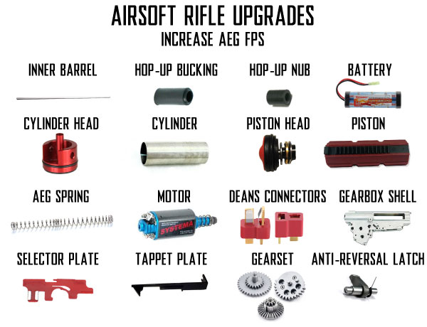 Airsoft Rifle Upgrades for Higher Airsoft FPS