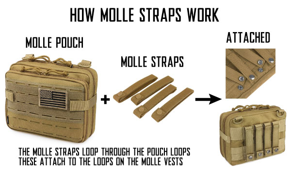 What Are MOLLE Hook and Loop Pouches and How Do MOLLE Straps Work