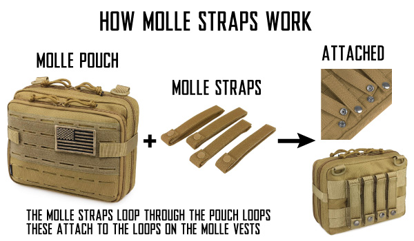 What Are MOLLE Hook and Loop Pouches and How Do MOLLE Straps Work for Airsoft Vests